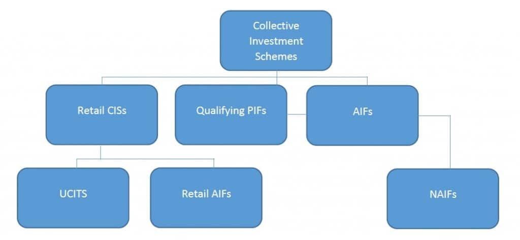 Fund Framework