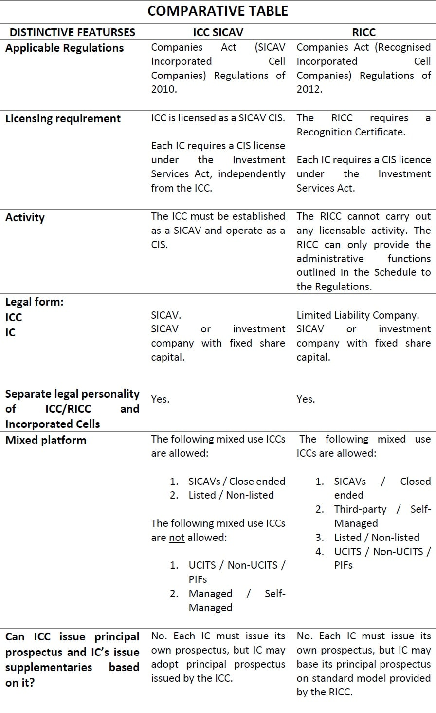 Recognised Incorporated Cell Companies (RICC) - WDM